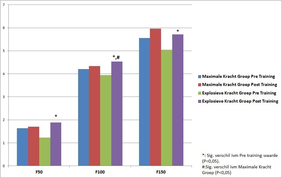 Effecten op de snelheid waarmee spierkracht wordt opgebouwd op 50, 100 en 150 milliseconden (in N per kilogram lichaamsgewicht).
