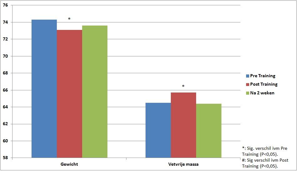 Effecten op Lichaamsgewicht en Vetvrije massa in kg.