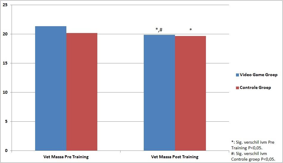 Effecten op vet massa in kg.