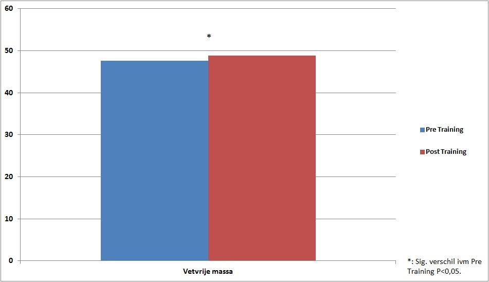 Effecten op vetvrije massa in kg.
