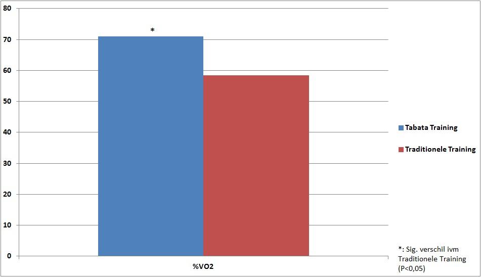 Effecten van Kettlebell Swings Tabata vs Traditionele krachttraining op %VO2max
