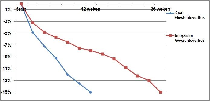 Snel en Langzaam Gewichtsverlies
