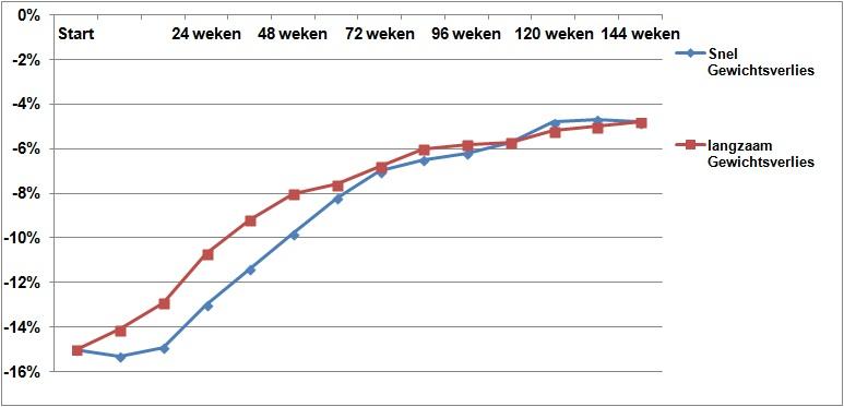Snel en langzaam gewichtsverlies tijdens fase 2
