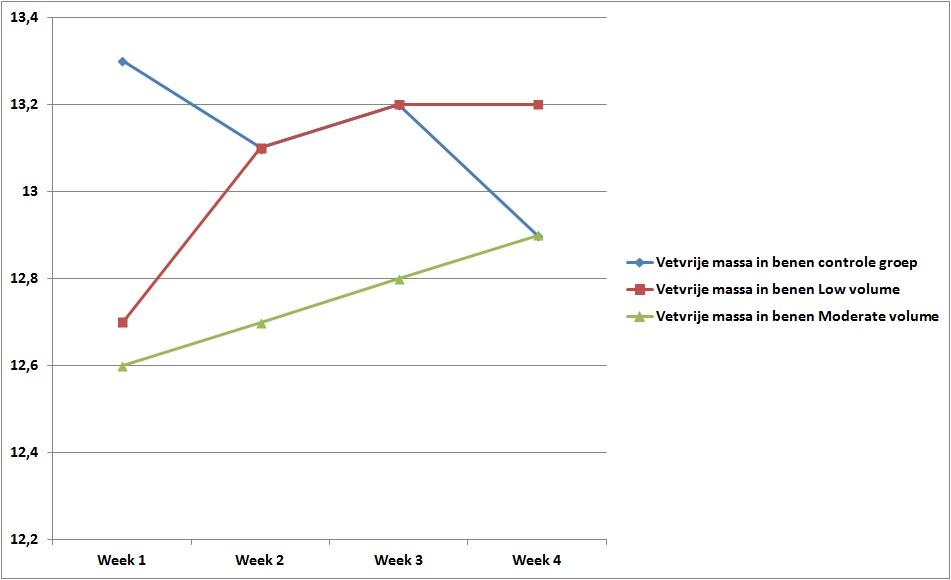 Snelheid van spiermassa toename