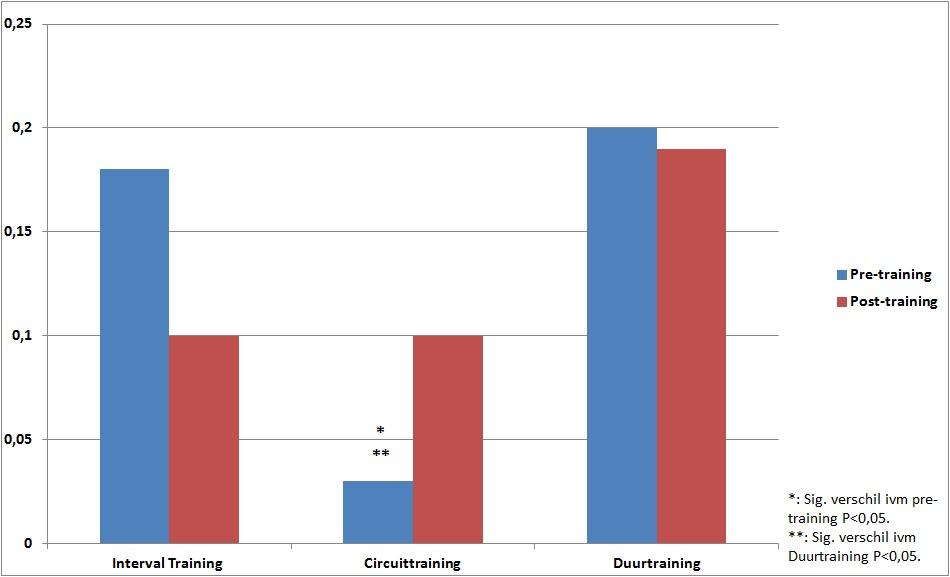 Effecten op koolhydraat verbranding